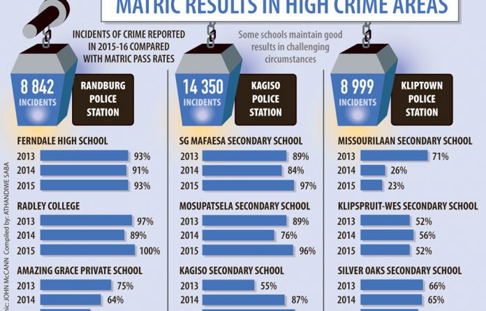 According to educational research, crime plays a big role in educational outcomes.