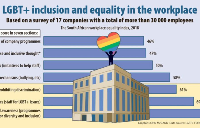 The index also found that most companies focused on structures — where outcomes were tangible — and not the behavioural culture within the business