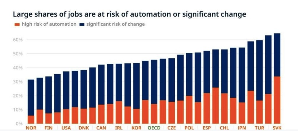 Some 14% of jobs in OECD member countries are highly automatable and 32% will be radically transformed. (Image courtesy of OECD Employment Outlook 2019)